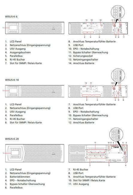 Anschlussübersicht der WISUS-K Modelle