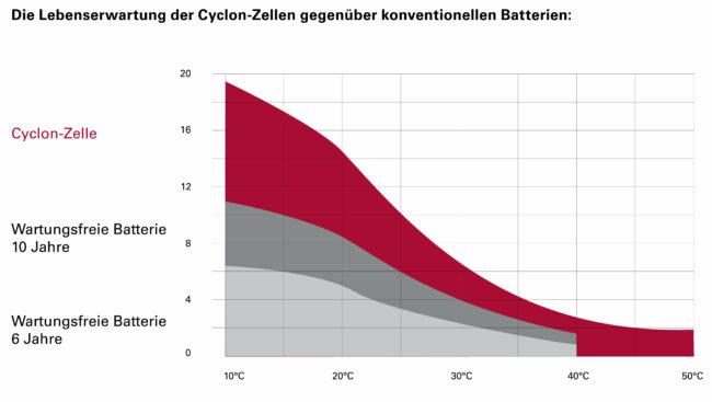 Die Lebenserwartung der Cyclon-Zellen gegenüber konventionellen Batterien (Diagramm)